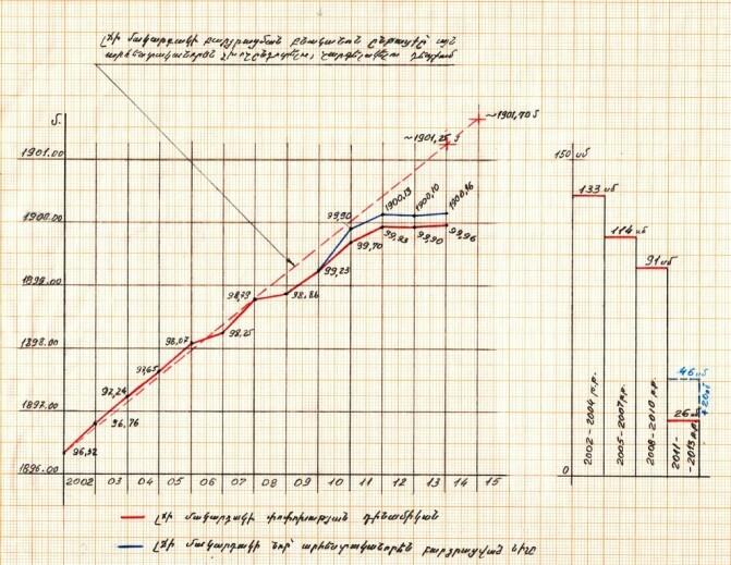 Սևանա լճից բաց թողնվող ջրի քանակության մասին պաշտոնական տվյալները չեն համապատասխանում իրականությանը