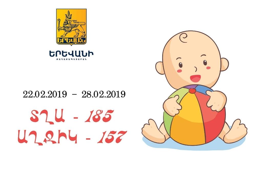 Ծնվել է 342 երեխա՝ 185 տղա և 157 աղջիկ