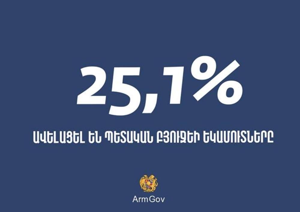 Պետական բյուջեի եկամուտներն ավելացել են 25.1%-ով