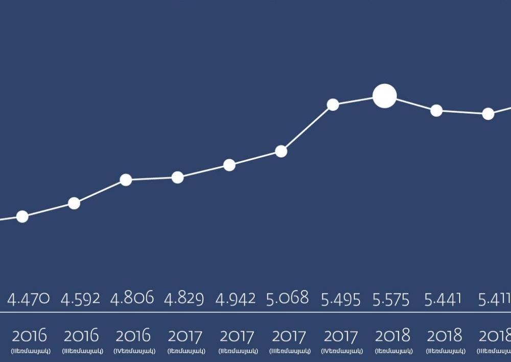 2015-ից ի վեր առաջին անգամ արձանագրվել է արտաքին պետական պարտքի նվազման միտում. Պաշտոնական
