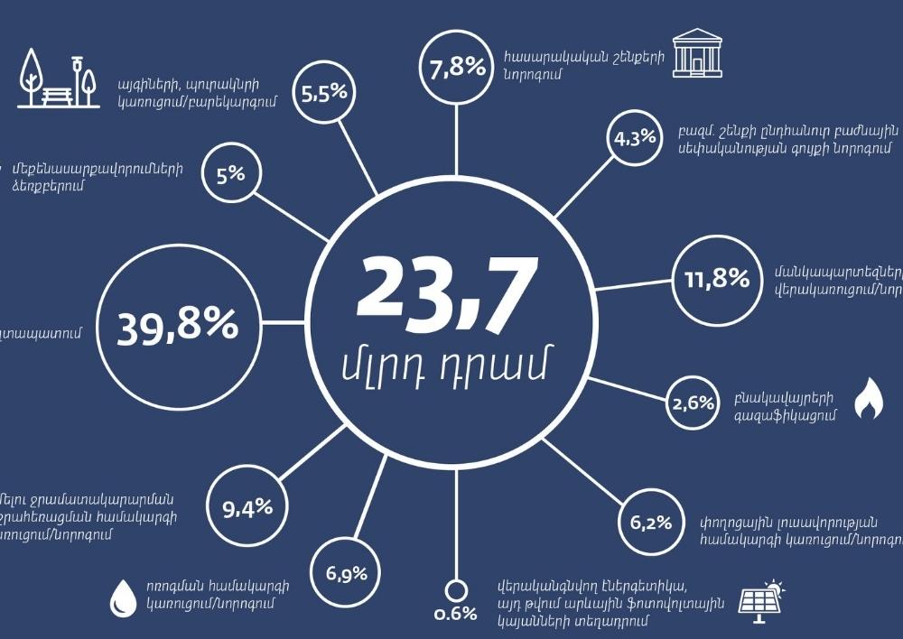 Այս տարի 23.7 մլրդ դրամի սուբվենցիոն ծրագիր է իրականացվում 274 համայնքներում